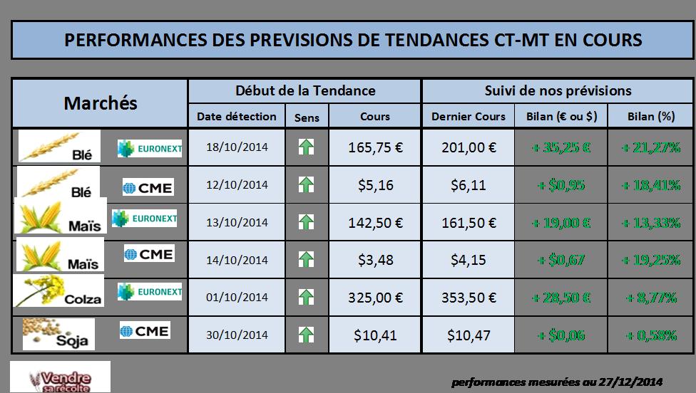 Performances_vendre-sa-recolte_26-12-2014