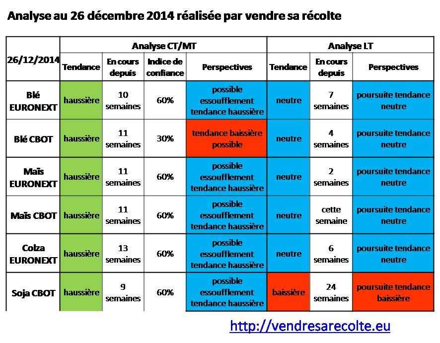 Tendance_6_marchés_vendre-sa-recolte_26-12-2014