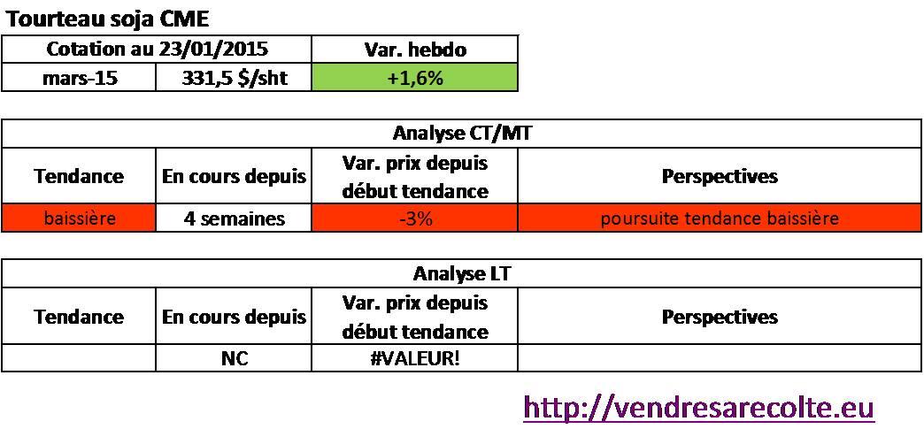Tendance_tourteau-de-soja_CME_24-01-2015