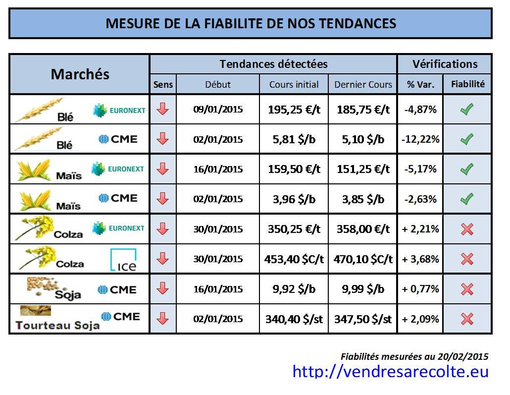 performances_prévision-de-tendance_VSR_20-02-2015