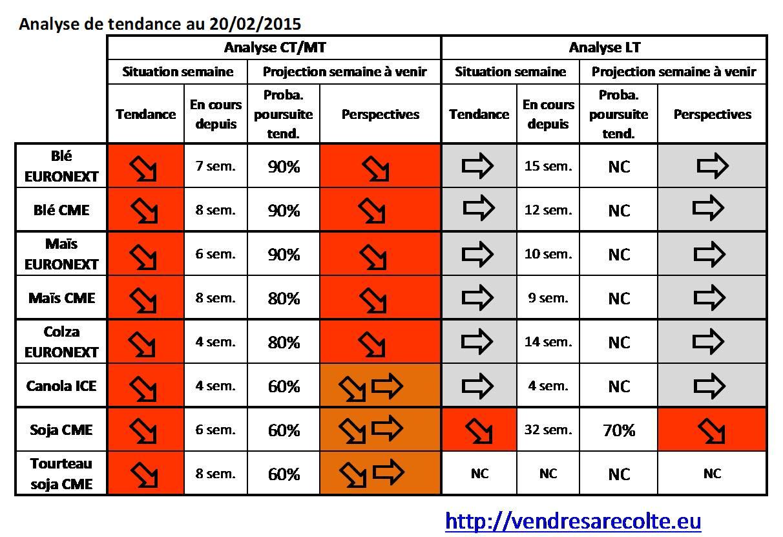 synthèse_tendance_8-marchés_VSR_20-02-2015