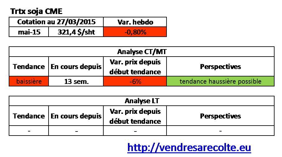 Tendance_Tourteau-de-Soja_CME_VSR_27-03-2015