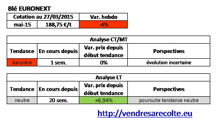 Tendance_blé_euronext_VSR_27-03-2015