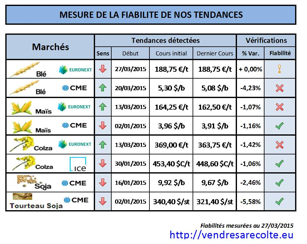 synthèse_performance_prévision-de-tendance_VSR_27-03-2015
