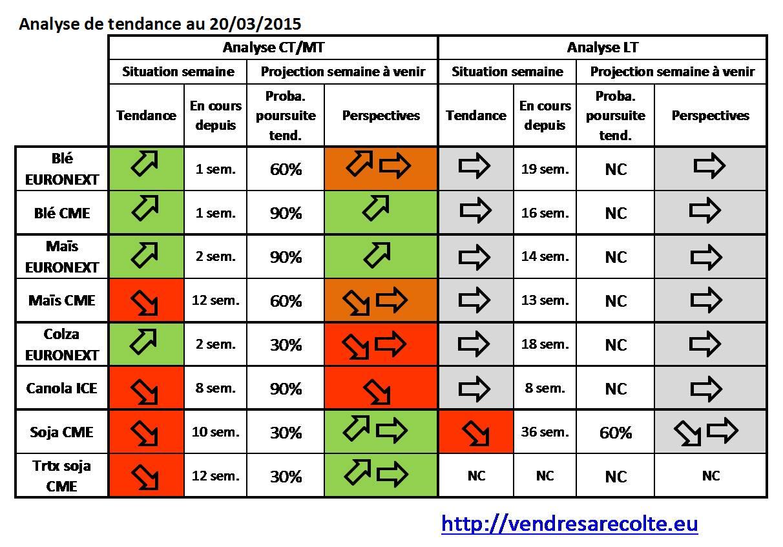 synthèse_tendance_8_marchés_VSR_20-03-2015