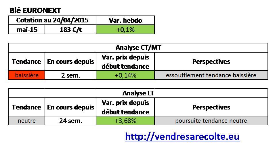 tendance_blé_Euronext_VSR_24-04-2015