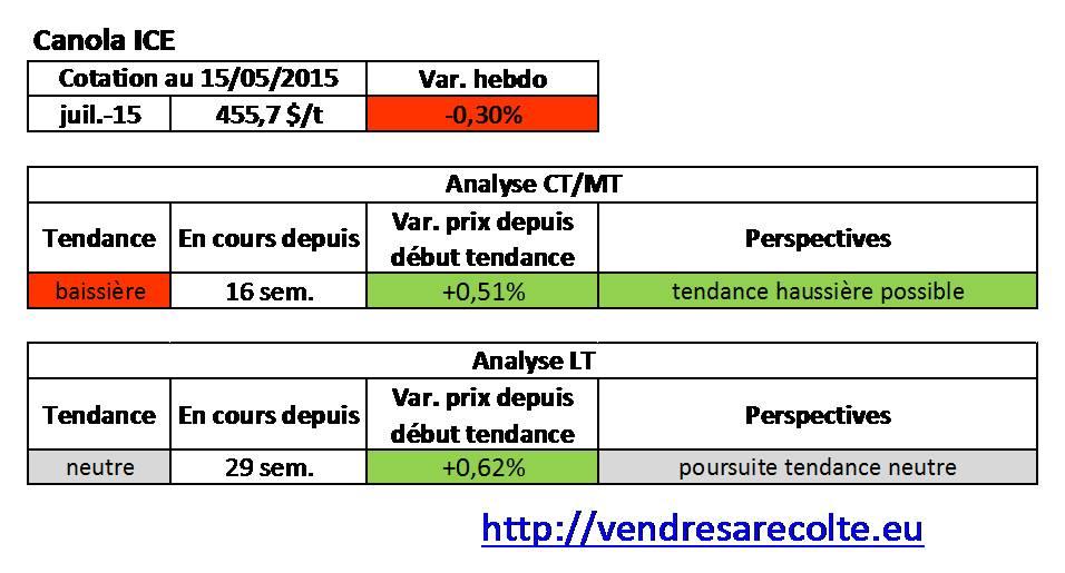 Tendance_Canola_euronext_VSR_15-05-15