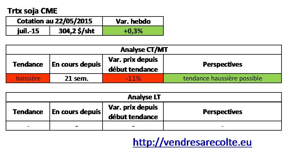 Tendance_Tourteau_de_Soja_CME_VSR_22-05-2015