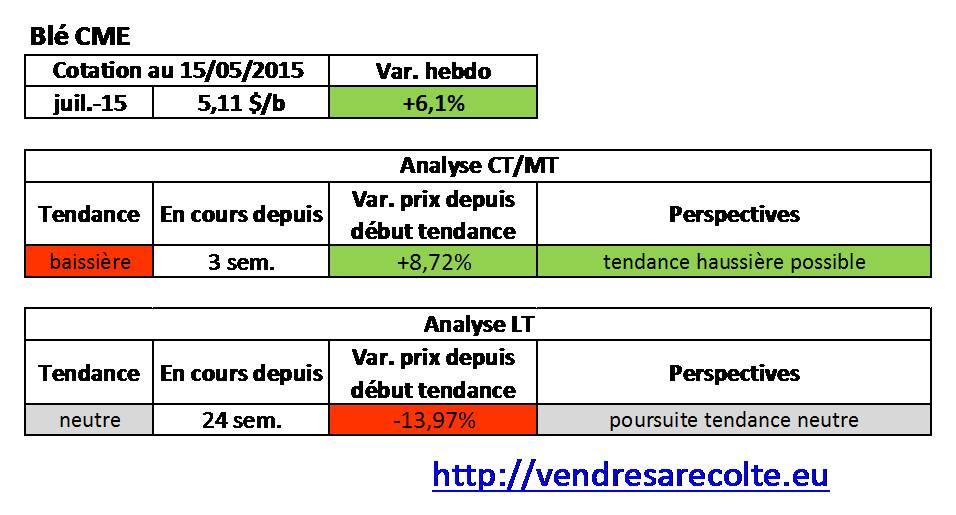 Tendance_blé_CME_VSR_15-05-15
