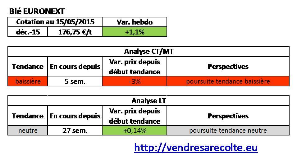 Tendance_blé_euronext_VSR_15-05-15