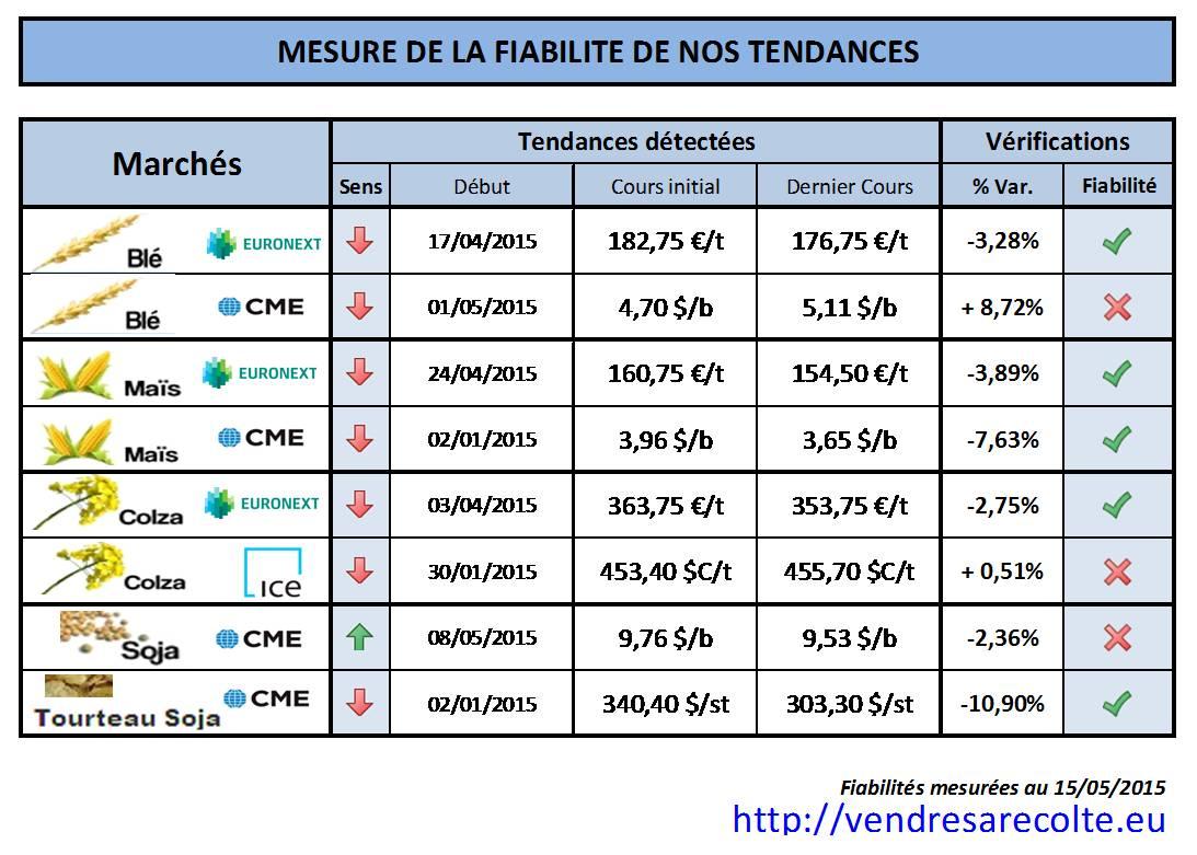 synthèse_performances_prévision-de-tendance_VSR_15-05-15