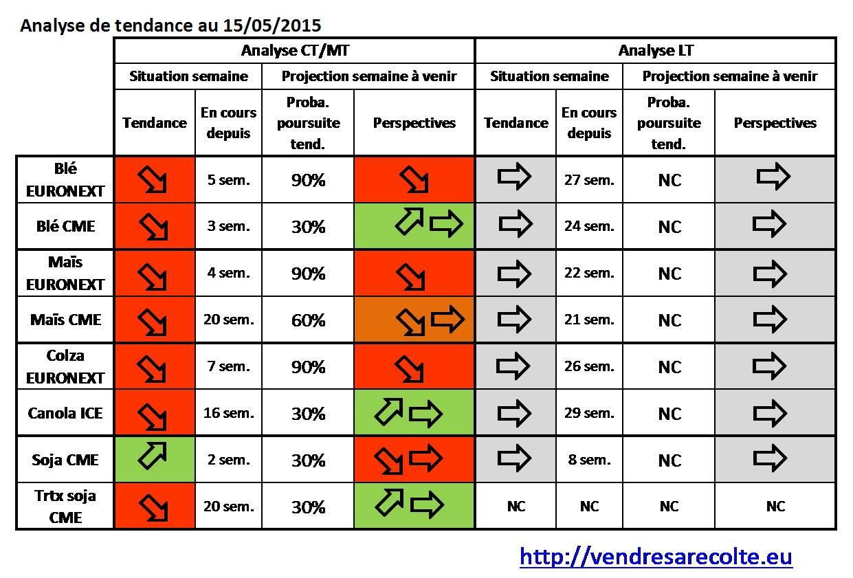 synthèse_tendance_8_marchés_VSR_15-05-15