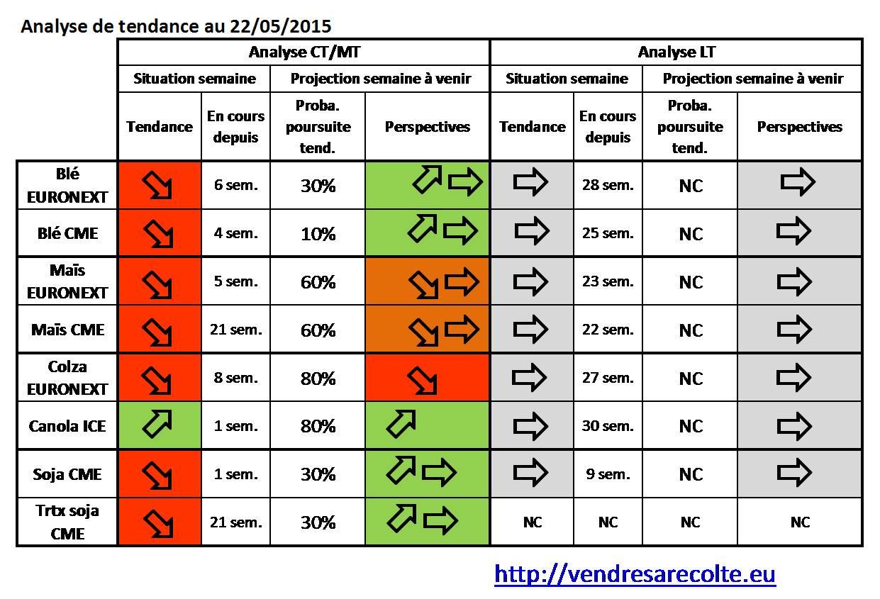 synthèse_tendance_8_marchés_VSR_22-05-2015