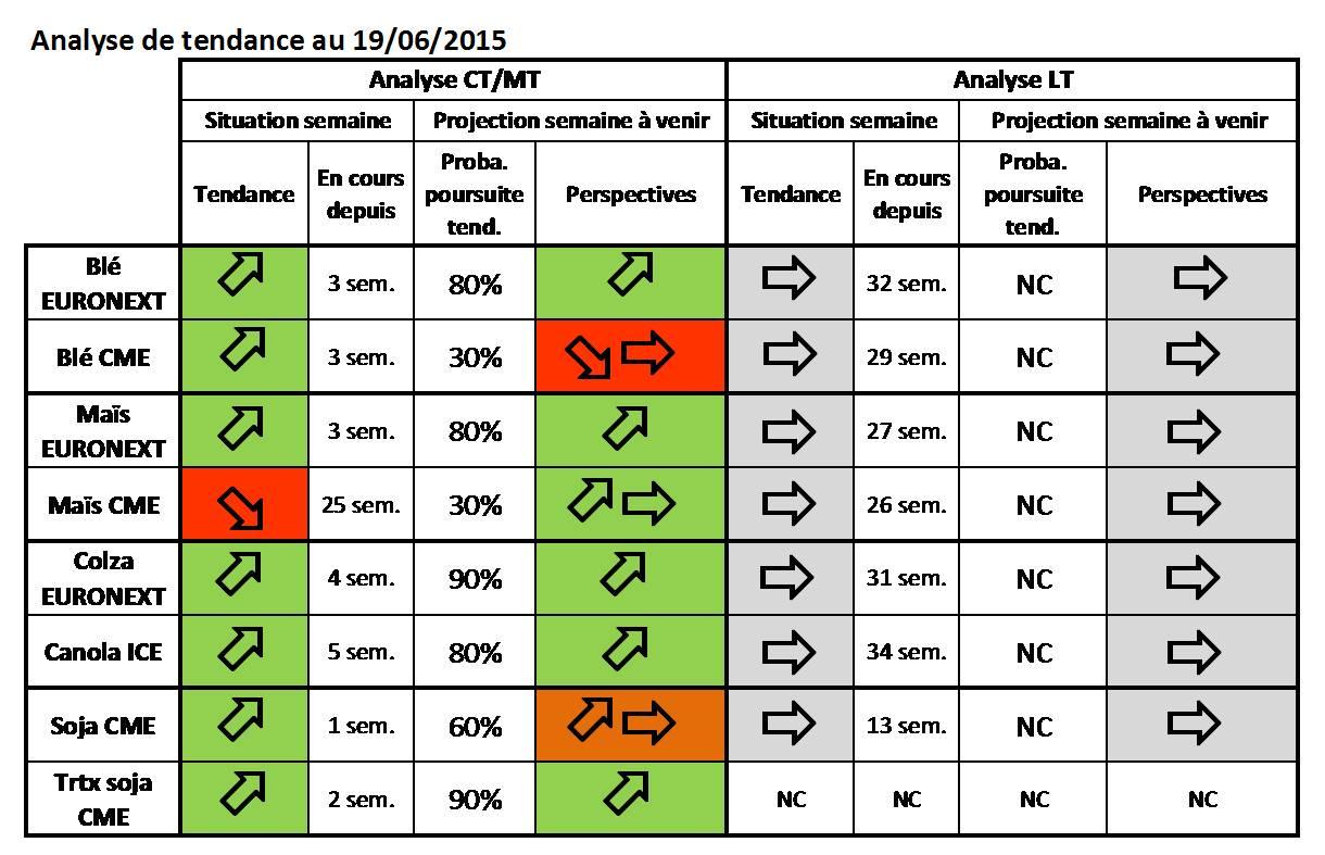 Synthèse_tendance_8_marchés_VSR_19-05-2015