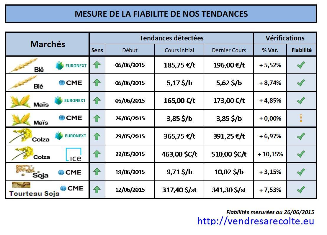 performance_prévision_de_tendance_VSR_26-06-2015.png