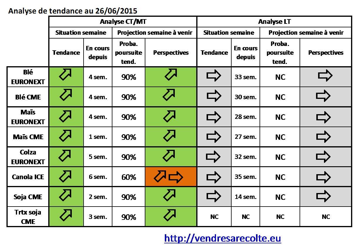 synthèse_tendance_8_marchés_VSR_26-06-2015