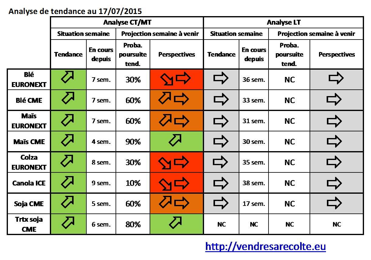 Synthèse_Tendance_VSR_18-07-2015