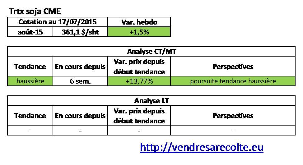Tendance_Tourteau_de_Soja_CME_VSR_18-07-2015