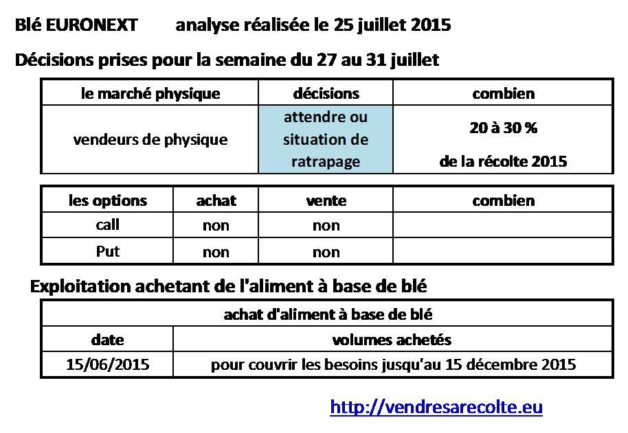 décisions_blé_euronext_VSR_24-07-2015
