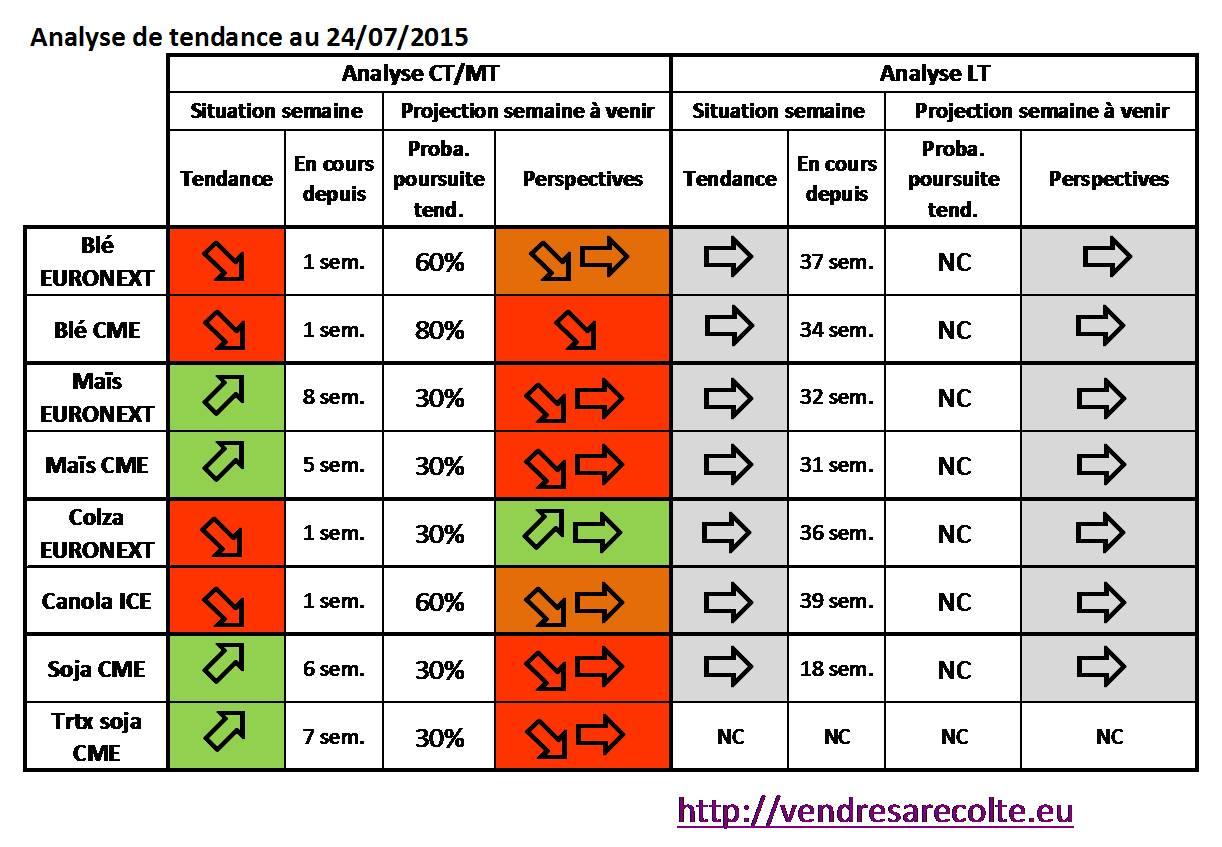 synthèse_tendance_8_marchés_VSR_24-07-2015