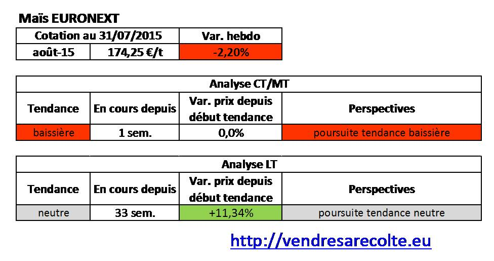 Tendance_Maïs_euronext_VSR_31-07-2015