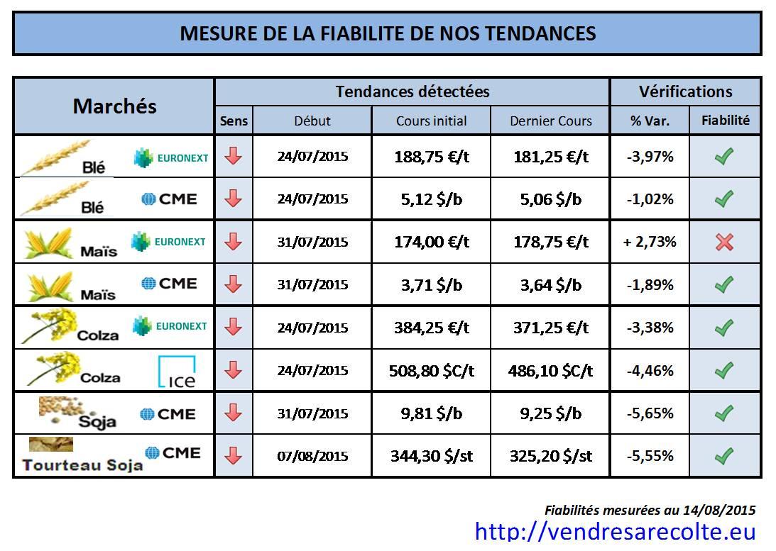 performance_prévision_de_tendance_VSR_14-08-15
