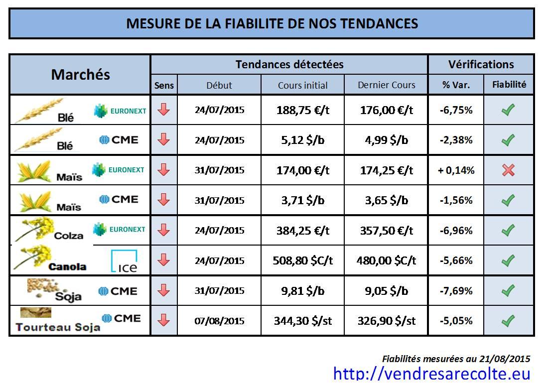 synthèse_prévision_de_tendance_VSR_21-08-15