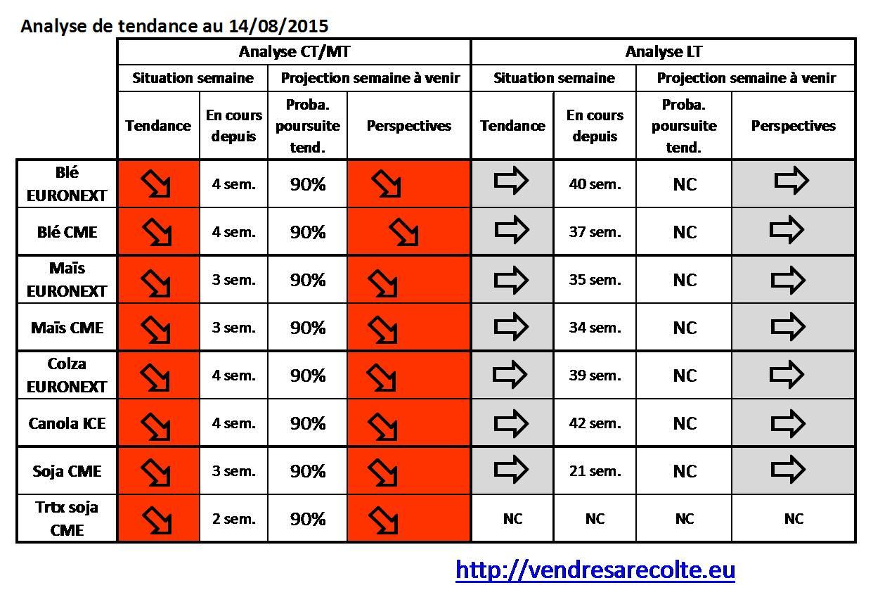 synthèse_tendance_8_marchés_VSR_14-08-15