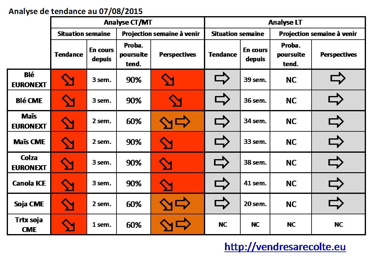 synthèse_tendance_8_marchés_VS_07-08-2015