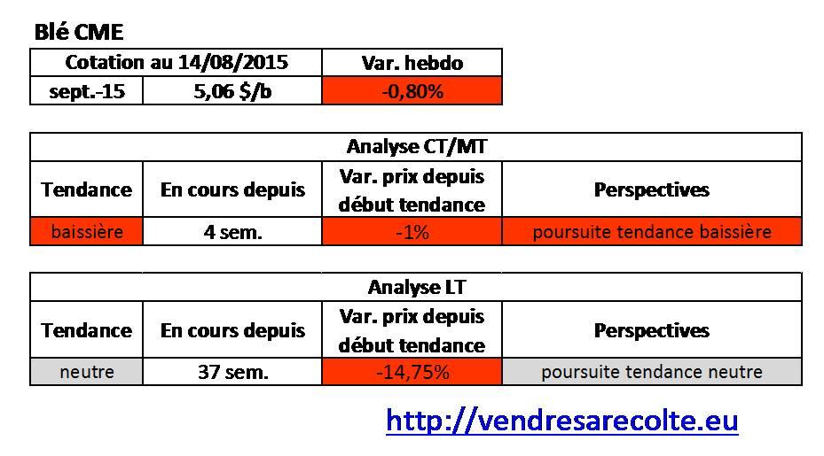 tendance_Blé_CME_VSR_14-08-15