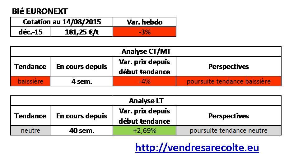 tendance_Blé_Euronext_VSR_14-08-15