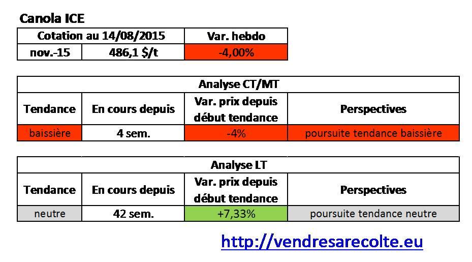 tendance_Canola_ICE_VSR_14-08-15