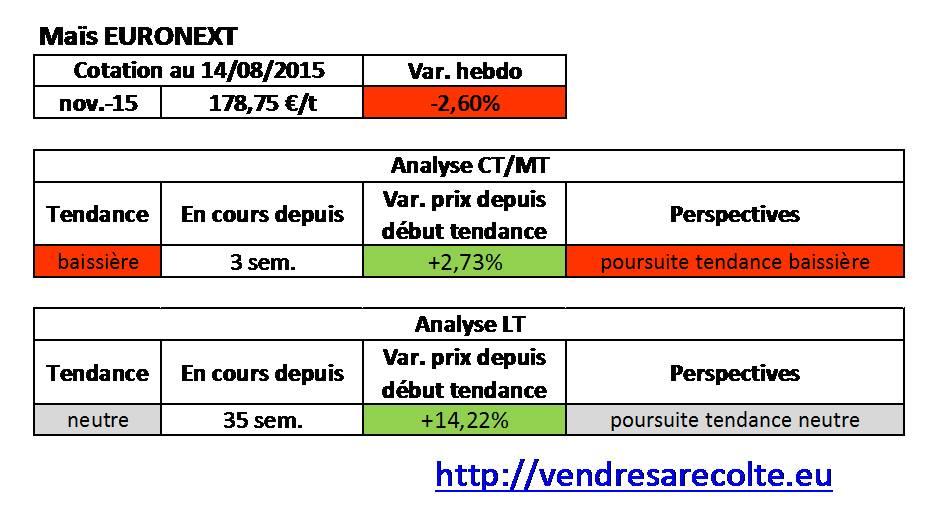 tendance_Maïs_Euronext_VSR_14-08-15