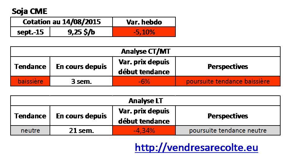 tendance_Soja_CME_VSR_14-08-15