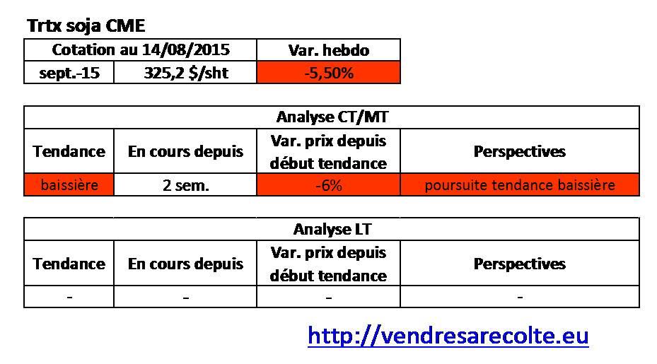 tendance_Tourteau_de_Soja_CME_VSR_14-08-15
