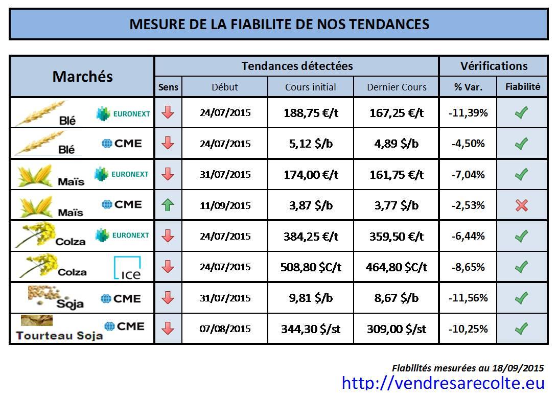 Performance_prévisions_de_tendance_VSR_18-09-2015