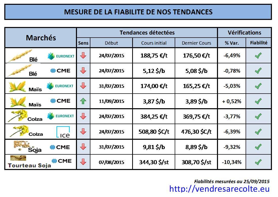 Synthèse_performance_prévision_de_tendance_VSR_25-09-15