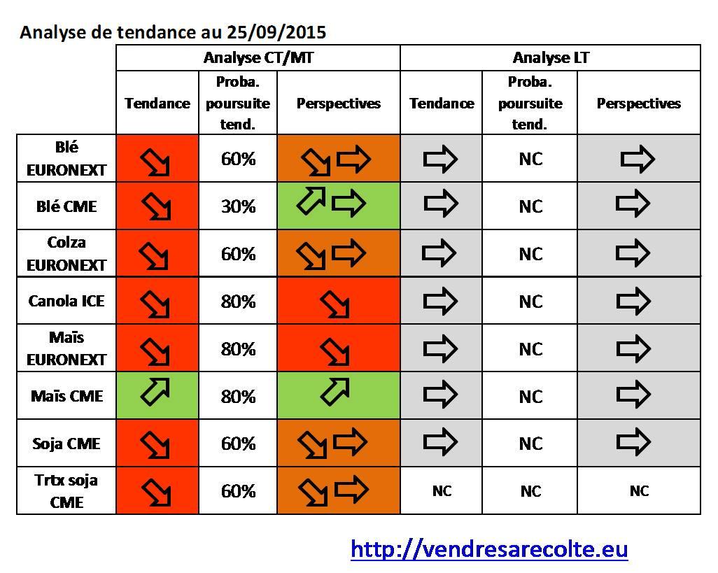 Synthèse_tendance_8_marchés_VSR_25-09-15