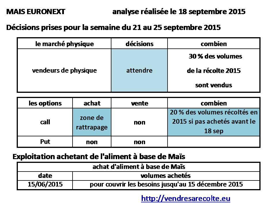 décisions_Maïs_euronext_VSR_18-09-2015