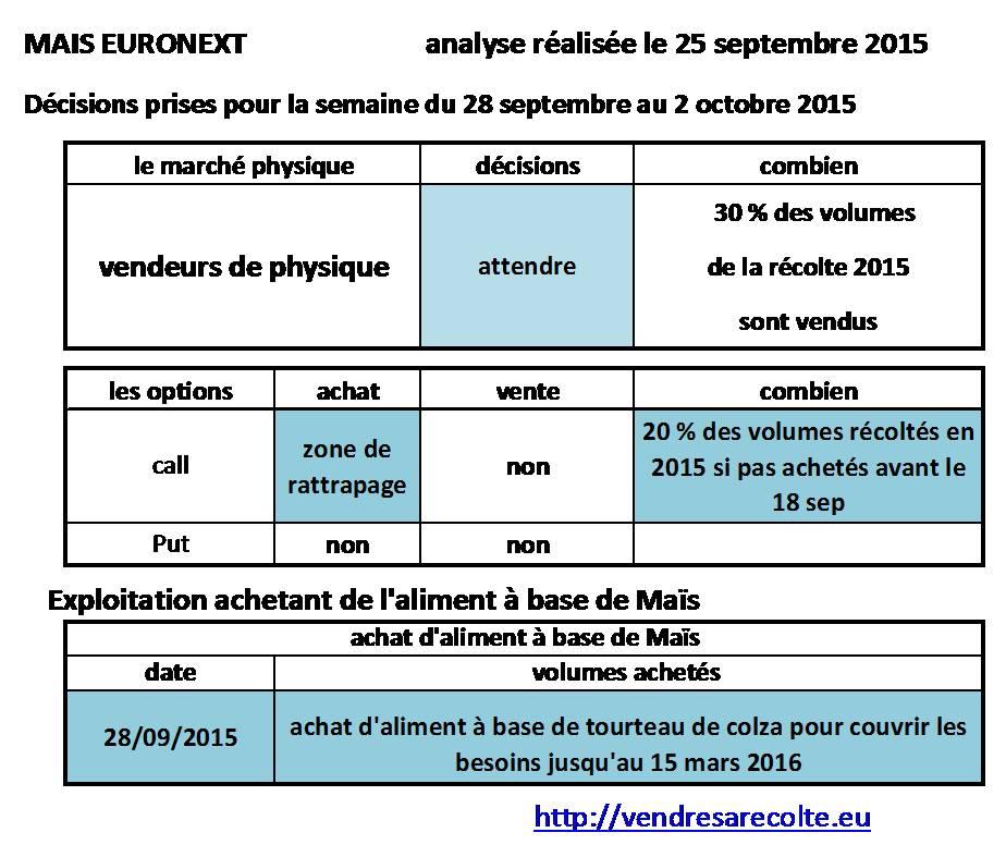 décisions_Maïs_euronext_VSR_25-09-15
