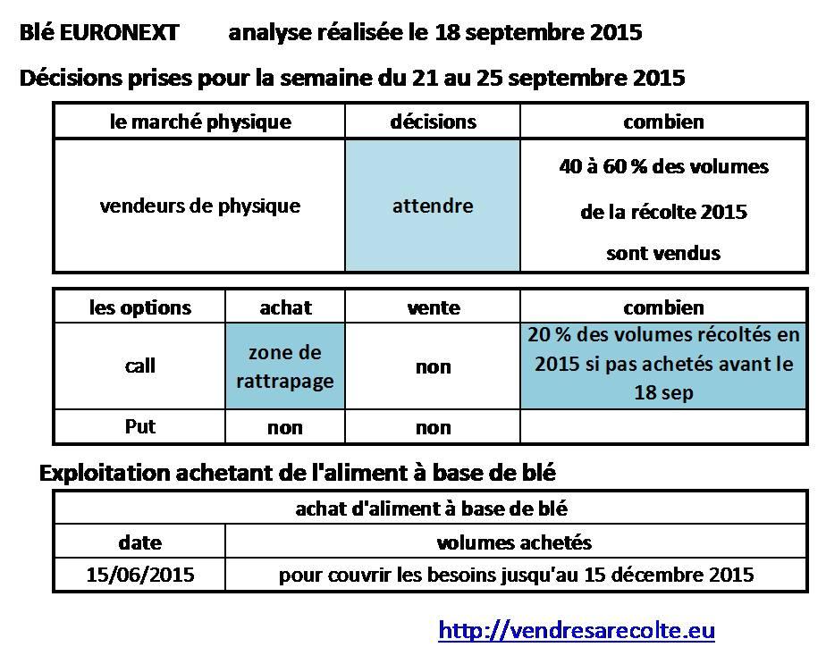 décisions_blé_euronext_VSR_18-09-2015