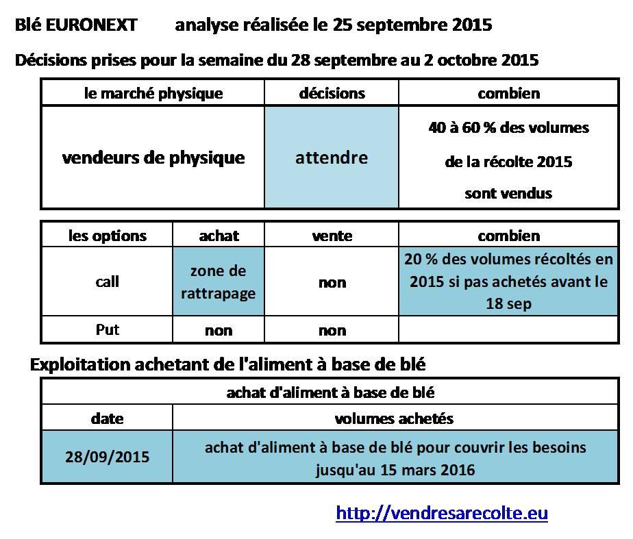 décisions_blé_euronext_VSR_25-09-15