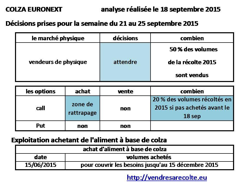 décisions_colza_euronext_VSR_18-09-2015