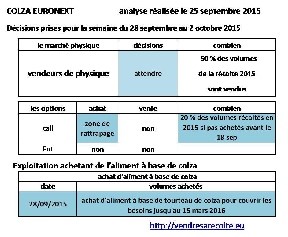 décisions_colza_euronext_VSR_25-09-15