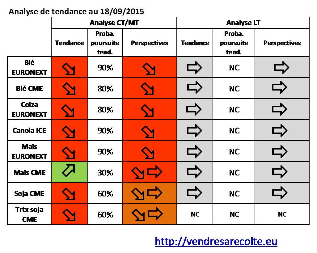 synthèse_tendance_8_marchés_VSR_18-09-2015_s