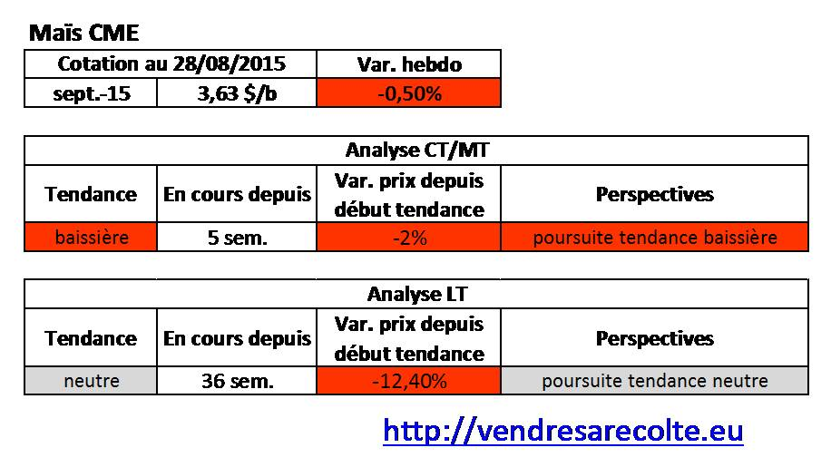 tendance_Maïs_CME_VSR_28-08-15