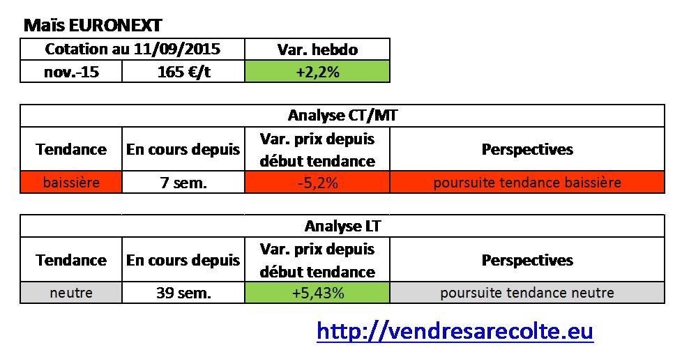 tendance_Maïs_Euronext_VSR_11-09-15