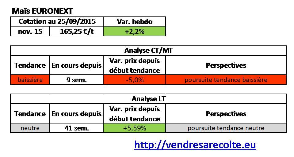 tendance_Maïs_euronext_VSR_25-09-15