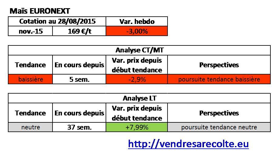 tendance_Maïs_euronext_VSR_28-08-15