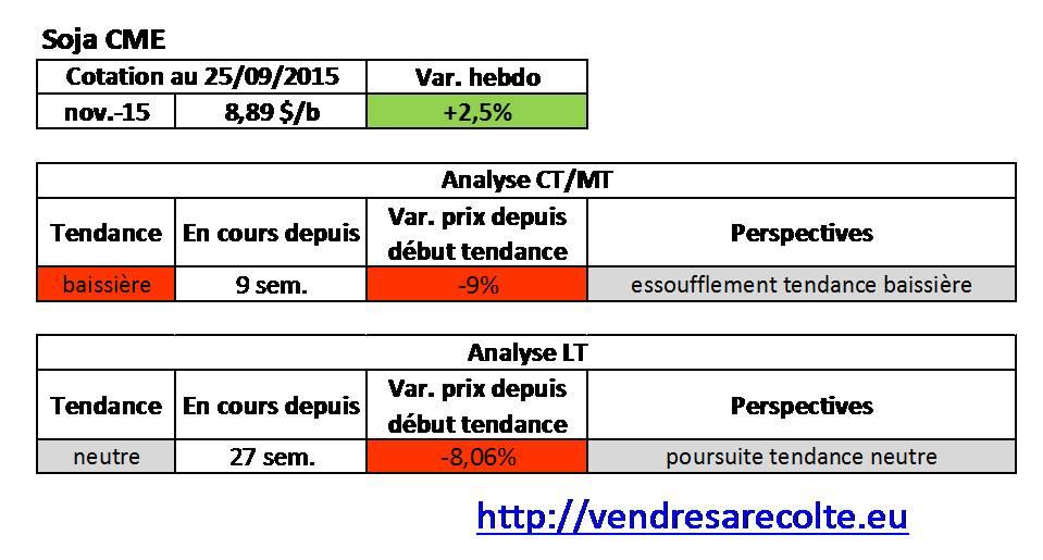 tendance_Soja_CME_VSR_25-09-15